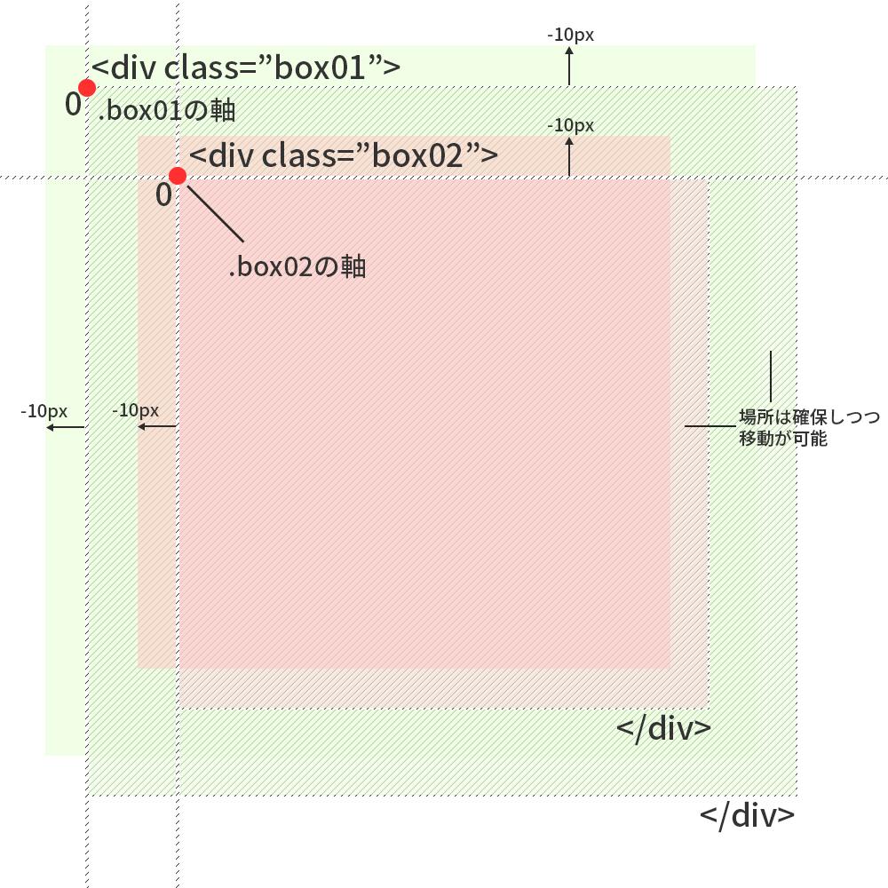 relative 解説図 コーディングするならちゃんと理解しておきたいposition指定